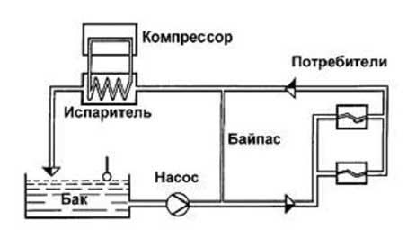 Схема работы охладителей воды фирмы TOOL-TEMP.